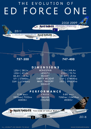 Iron Maiden Ed Force One Diagram